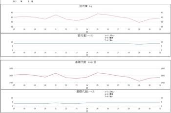 2013.5月グラフ3.jpg